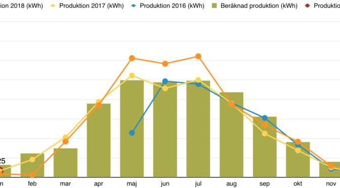 Rapport över solelsproduktion  januari 2019