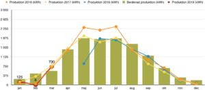 Rapport över solcellsproduktion mars 2019