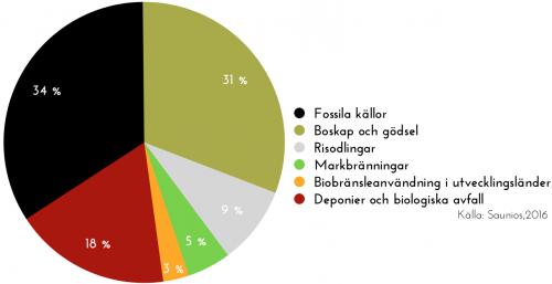 Fördelning av antroprogena metangaskällor enligt Saunios 2016