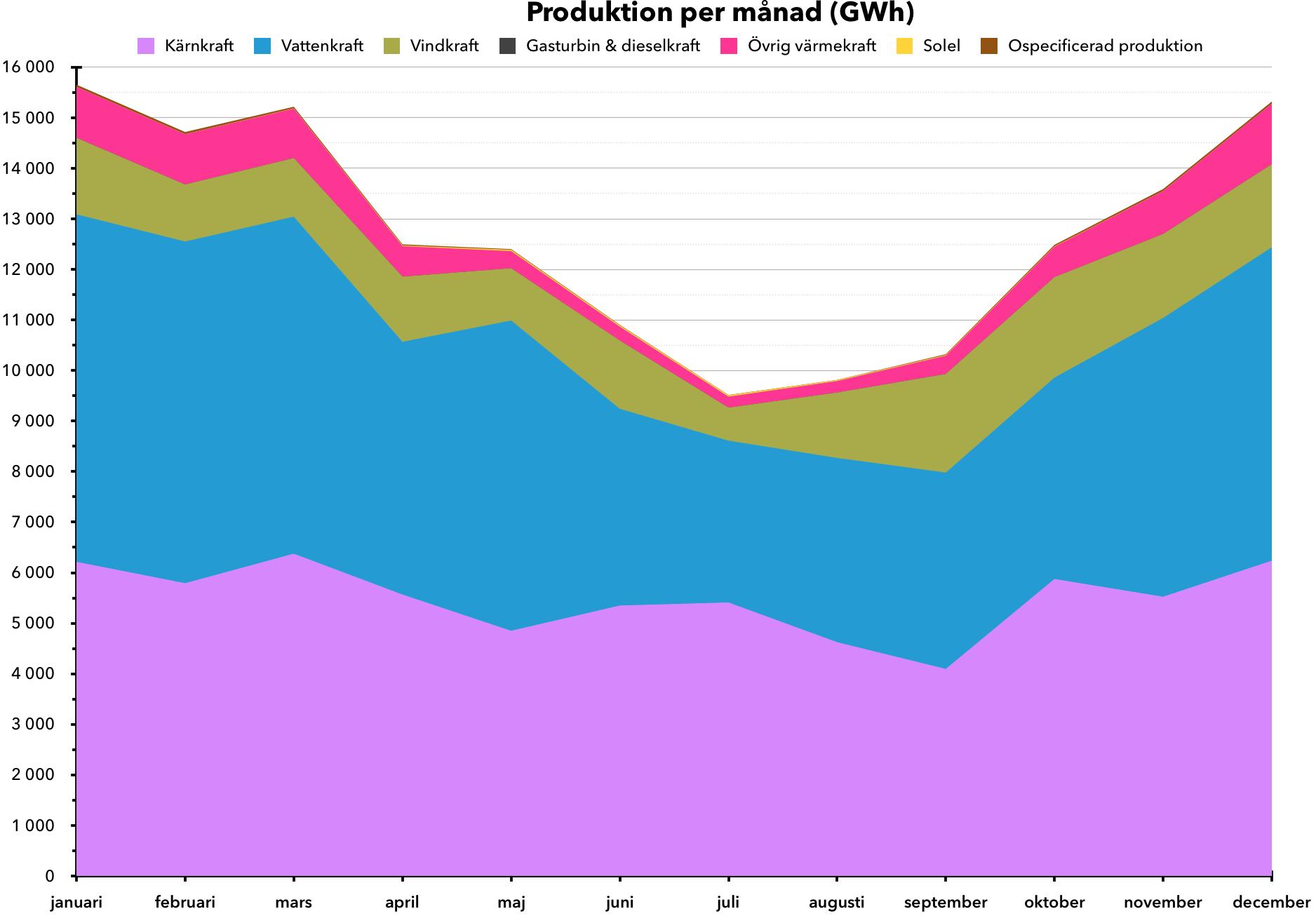 Produktion per månad 2018