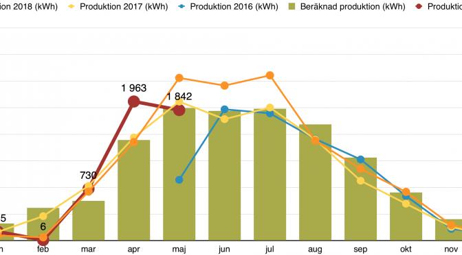Rapport över solcellsproduktion maj 2019