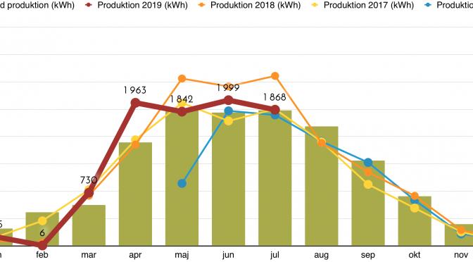 Rapport över solcellsproduktion juli 2019