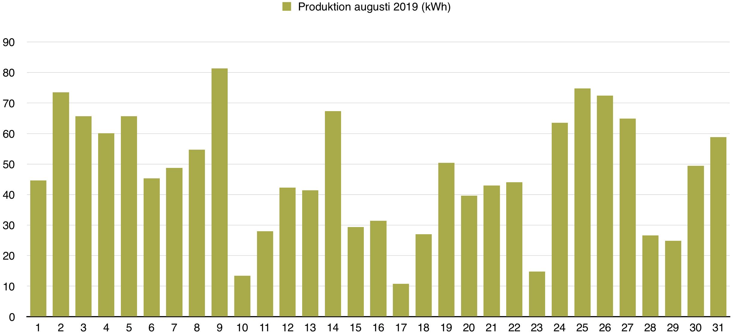 Solceller - Dagsproduktion för augusti 2019