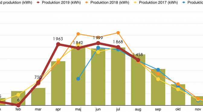 Rapport över solcellsproduktion augusti 2019