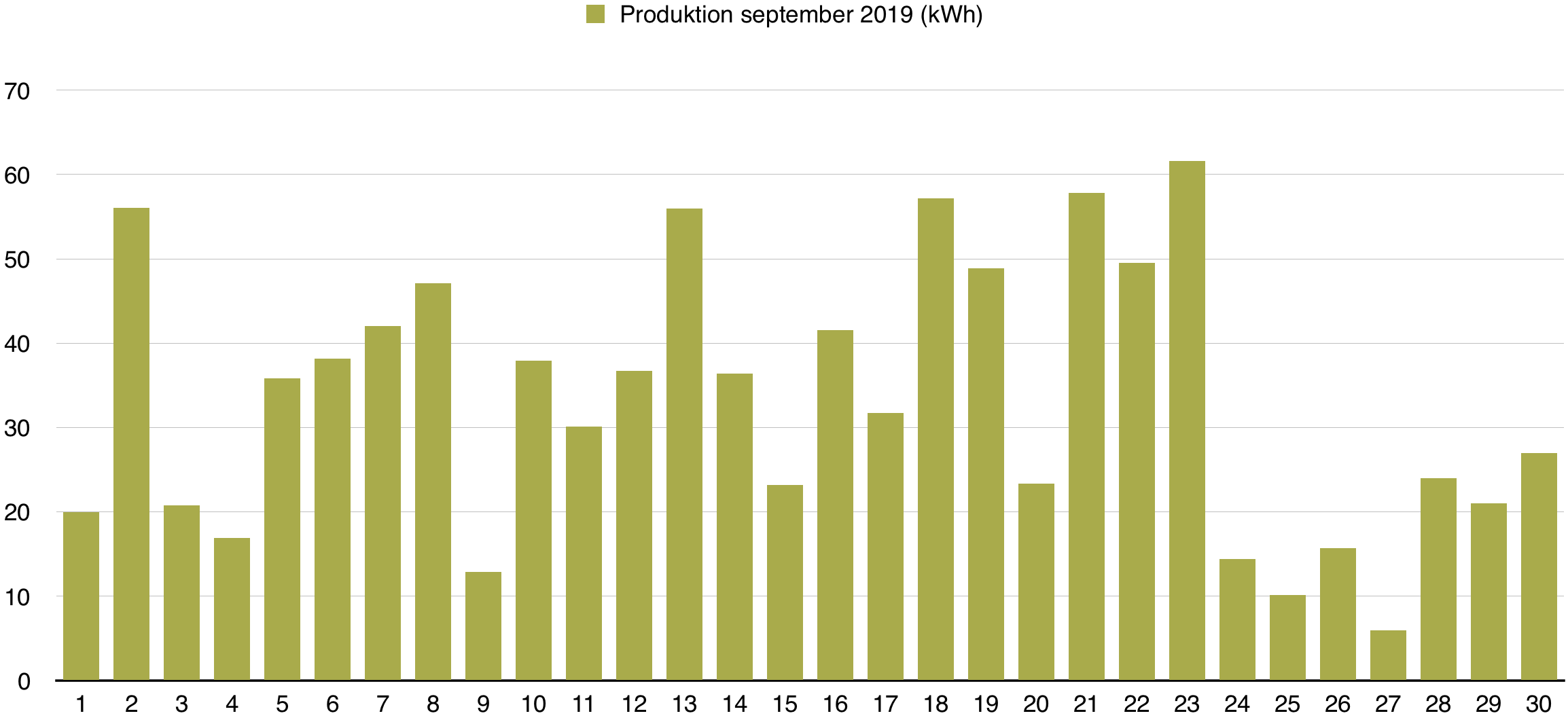 Solceller - Produktion september 2019