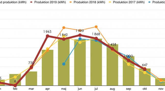 Rapport över solcellsproduktion oktober 2019