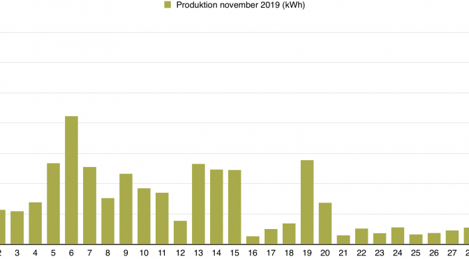 Solceller - Dagsproduktion för november 2019
