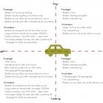 Köpa eller leasa bil på företag eller privat
