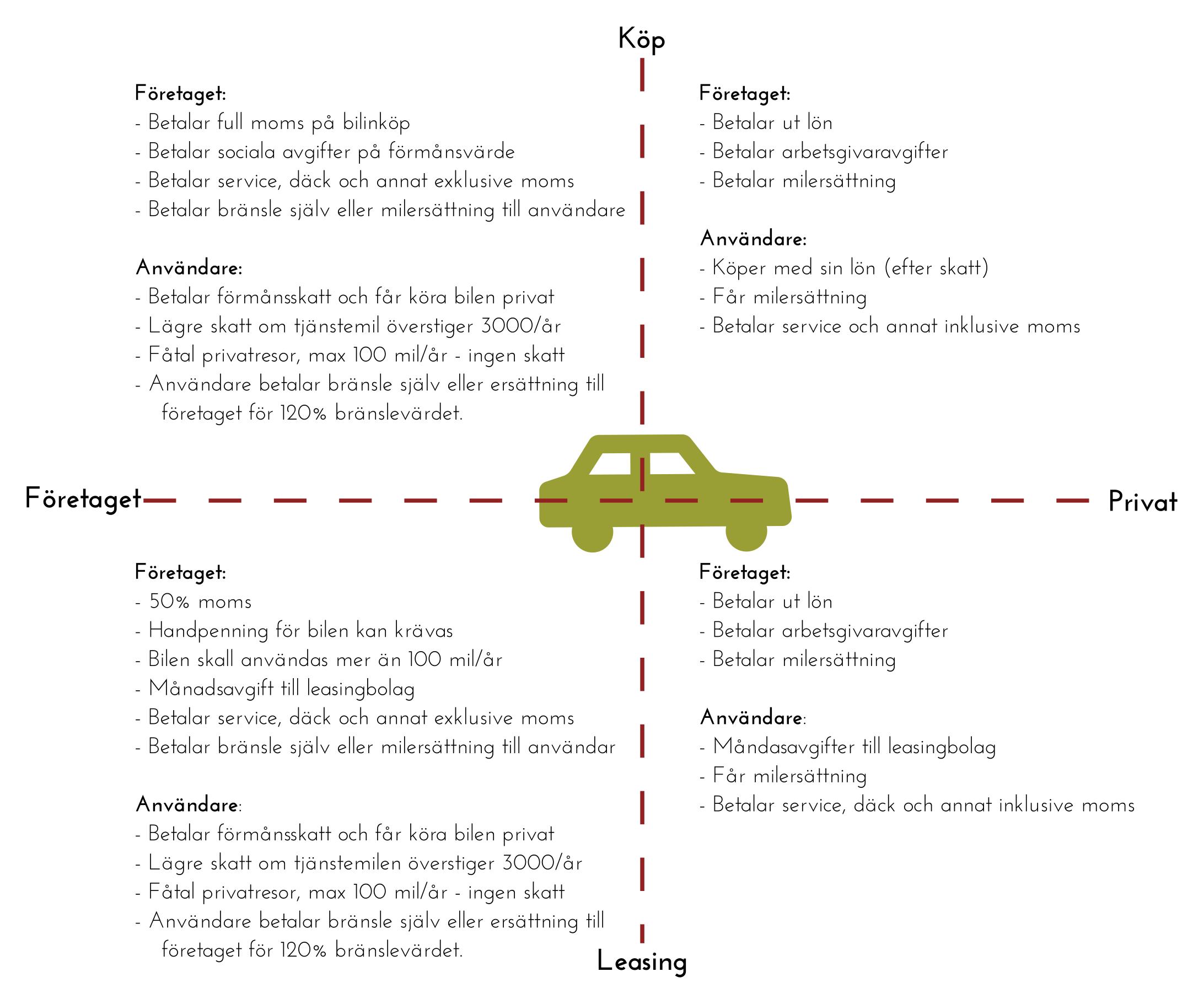 Matris över att köpa/leasa bil privat eller i företaget