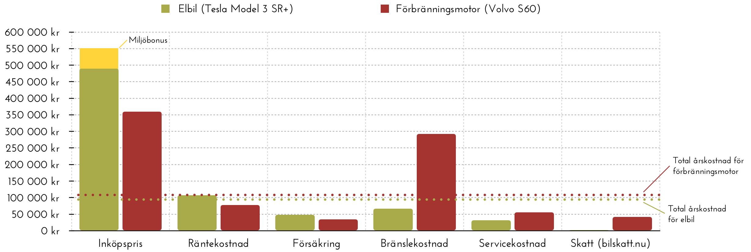 Totalkostnad för ägande av elbil respektive bil med förbränningsmotor