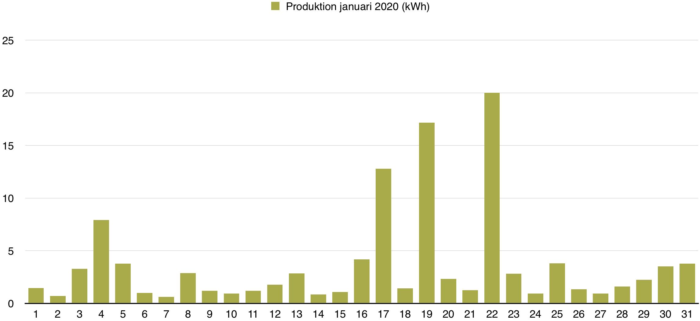 Solceller - Dagsproduktion för januari 2020