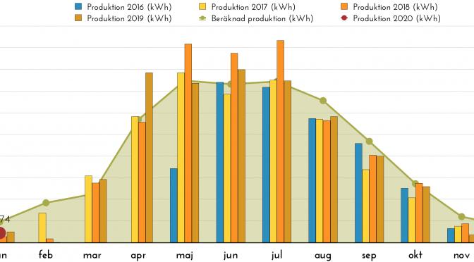 Rapport över solelsproduktion januari 2020