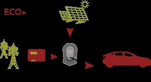 Zappi laddar 50% från elnätet och 50% från solel, 1&A vardera, alltså totalt 32A eller 22 kW