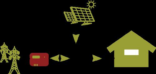 Lastavkännare vid solceller för att kunna se solelsproduktion