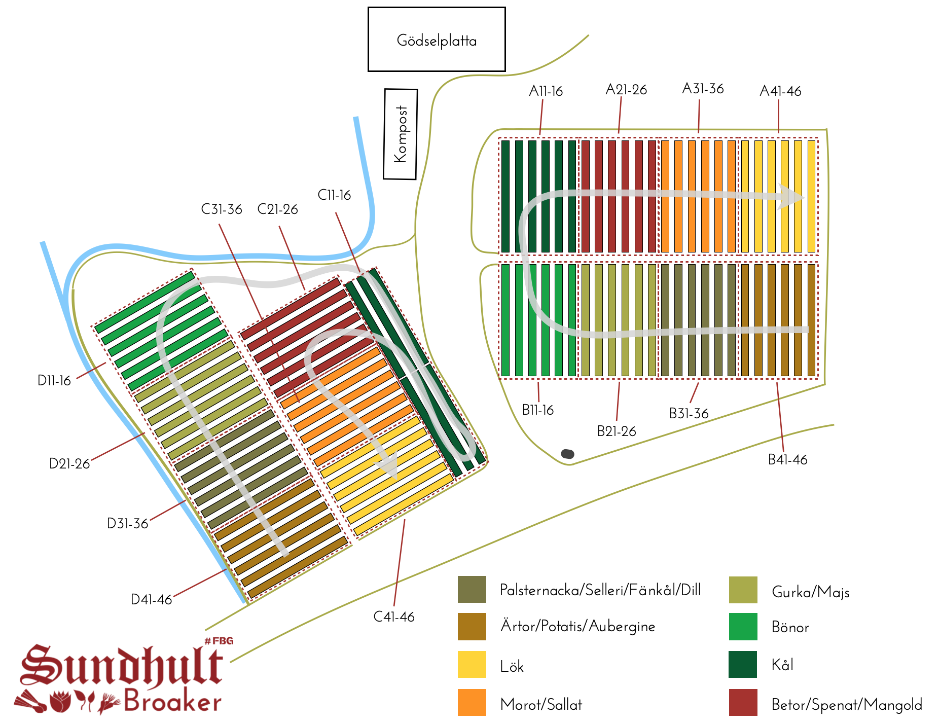 Broaker - Karta växtodlingsföljd i Sundhult  i  6-bäddsgrupper