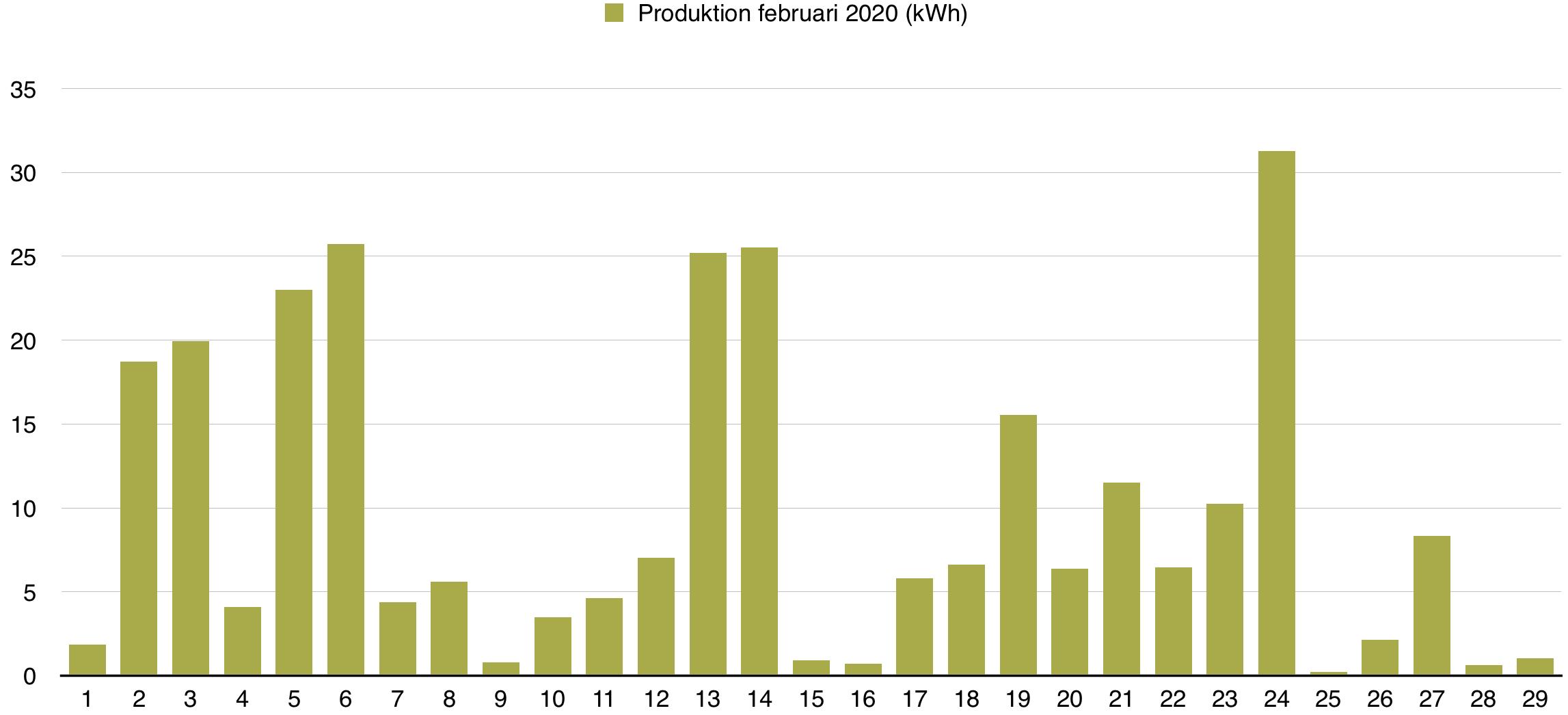 Solceller - Produktion februari 2020