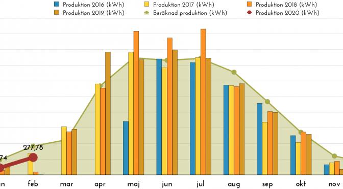 Rapport över solelsproduktion februari 2020