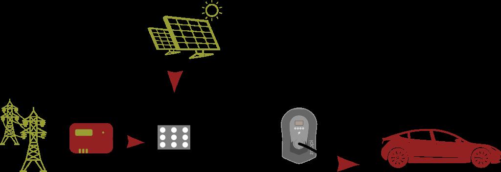Väl dimensionerad elkabel från undercentral till laddbox