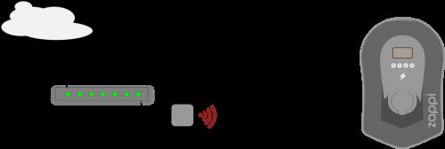 Zappi ansluts till internet med en hub