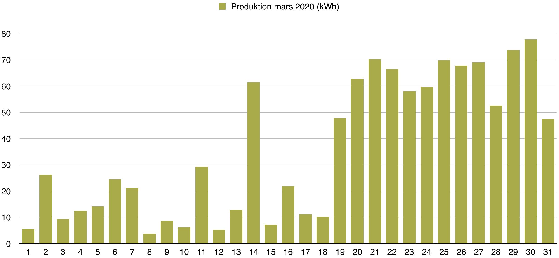 Solceller - Dagsproduktion för mars 2020