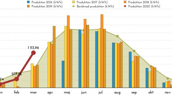 Rapport över solelsproduktion mars 2020