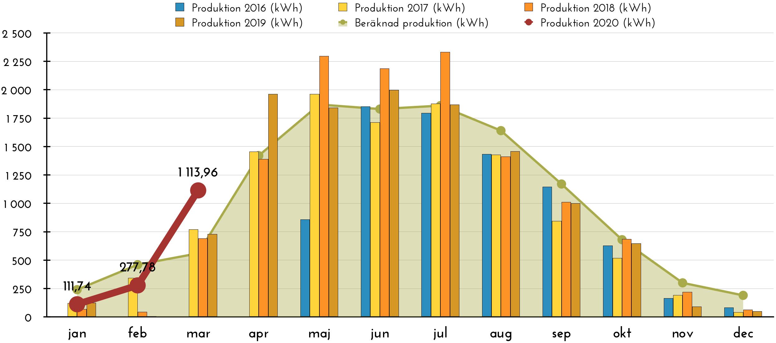 Solceller - Produktion mars 2020