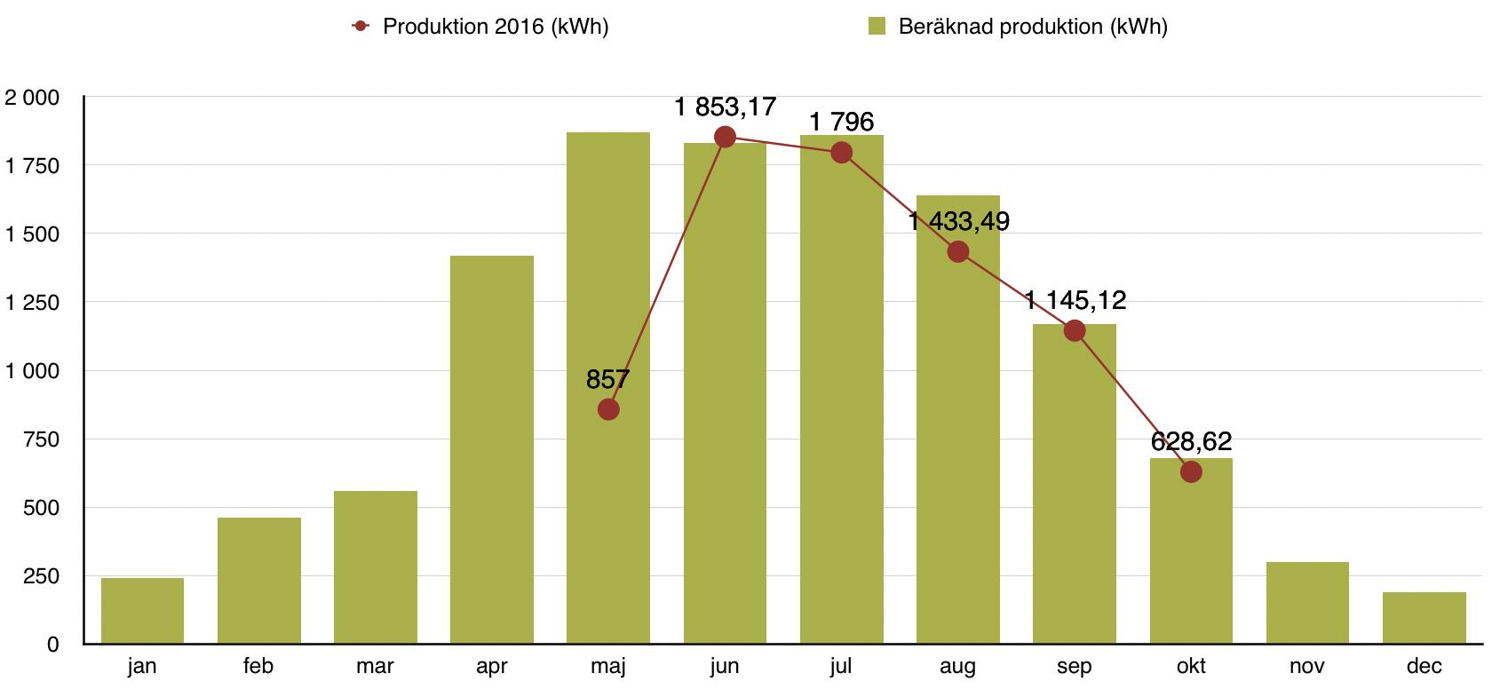 Rapport över solelsproduktion oktober 2016