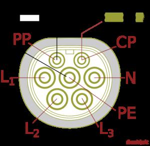Type 2 kontakt för elbil förklarad