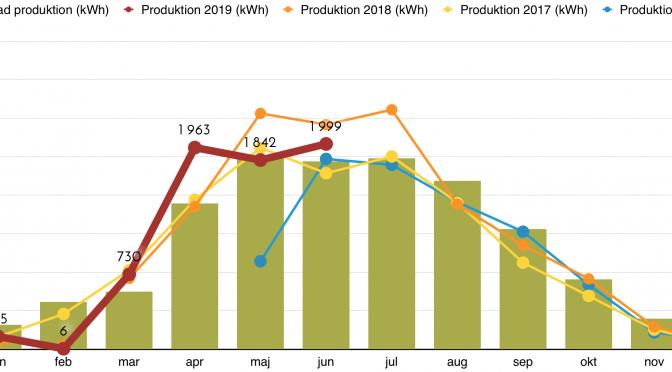 Rapport över solcellsproduktion juni 2019