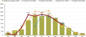 Solceller-Produktion-september-2019
