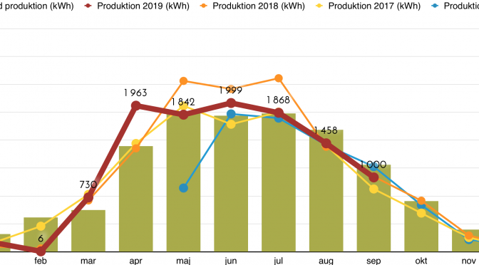 Rapport över solcellsproduktion september 2019