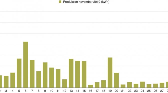 Rapport över solelsproduktion november 2019
