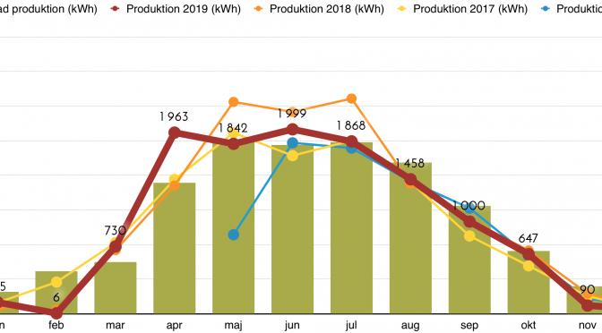 Solceller - Produktion december 2019