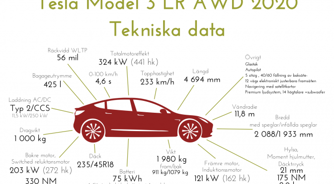 Tesla Model 3 LR AWD -Tekniska data