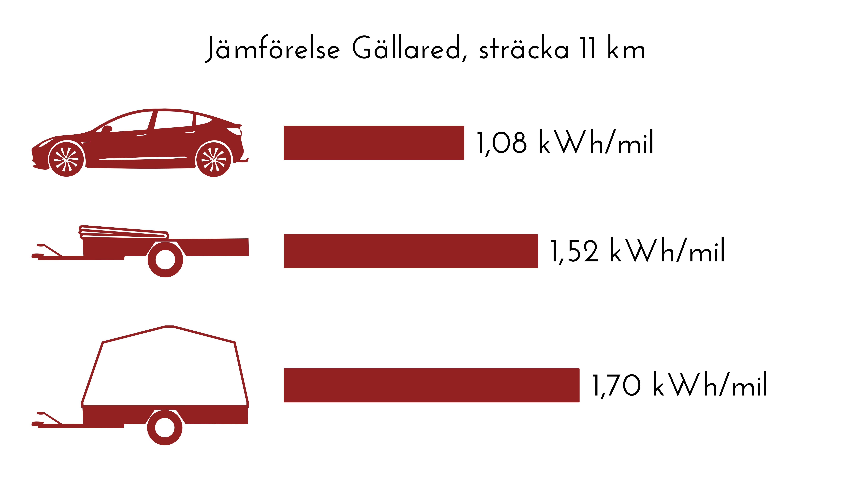 Köra elbil Tesla med släp - Gällared Resultat: - Tesla 1,08 kWh/mil - Med nedfällt kapell 1,52 kWh/mil - Med uppfällt kapell 1,70 kWh/mil