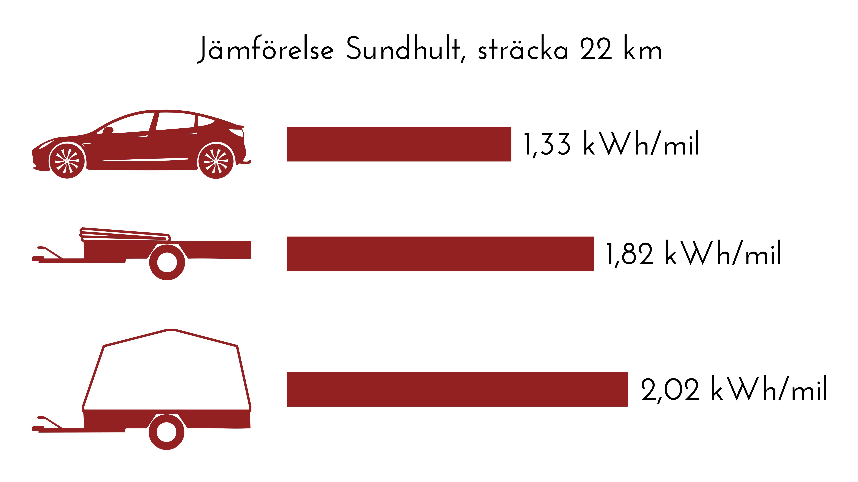 Köra elbil Tesla med släp - Sundhult Resultat tur och retur: - Bara bil 1,33 kWh/mil - Med nedfälltkapell 1,82 kWh/mil - Med uppfällt kapell 2,02 kWh/mil