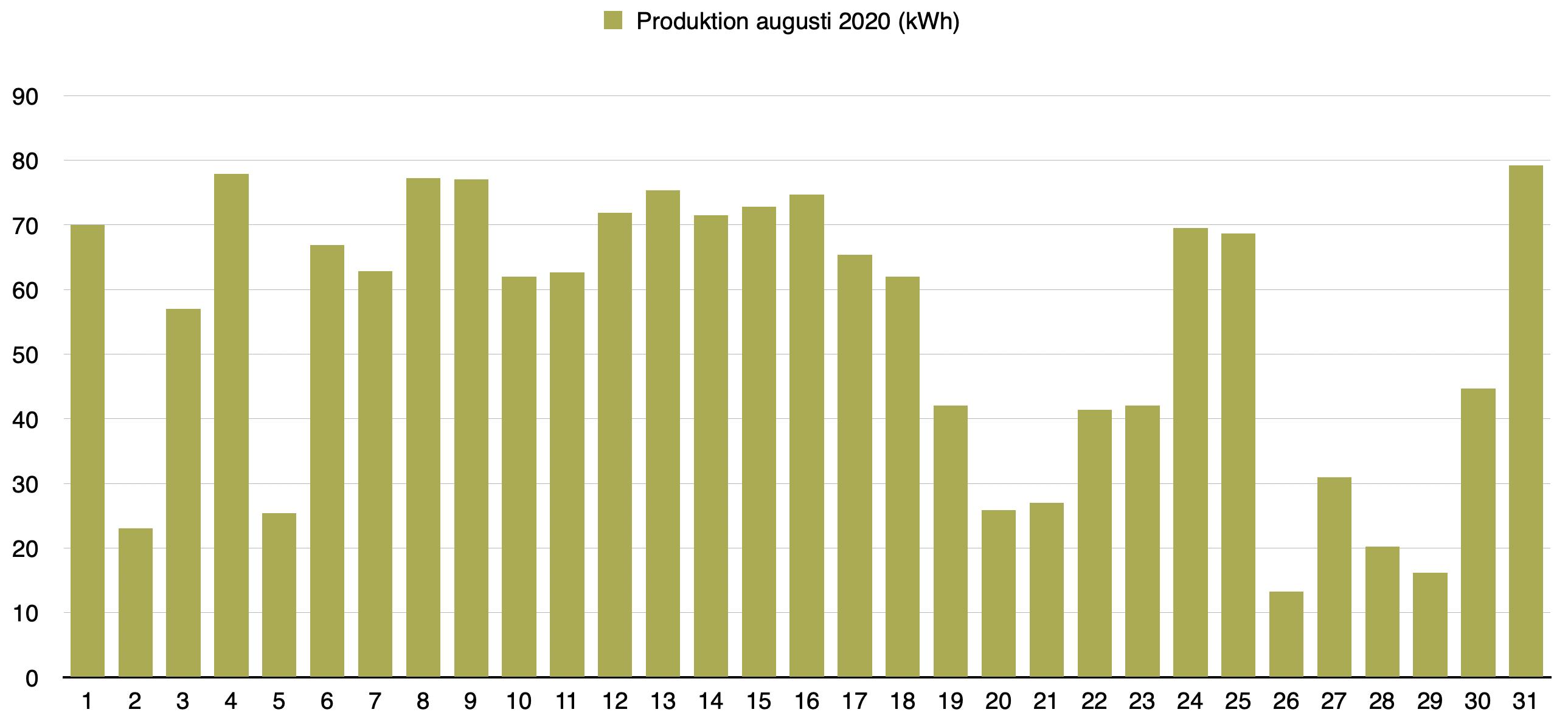 Solceller - Dagsproduktion för augusti 2020