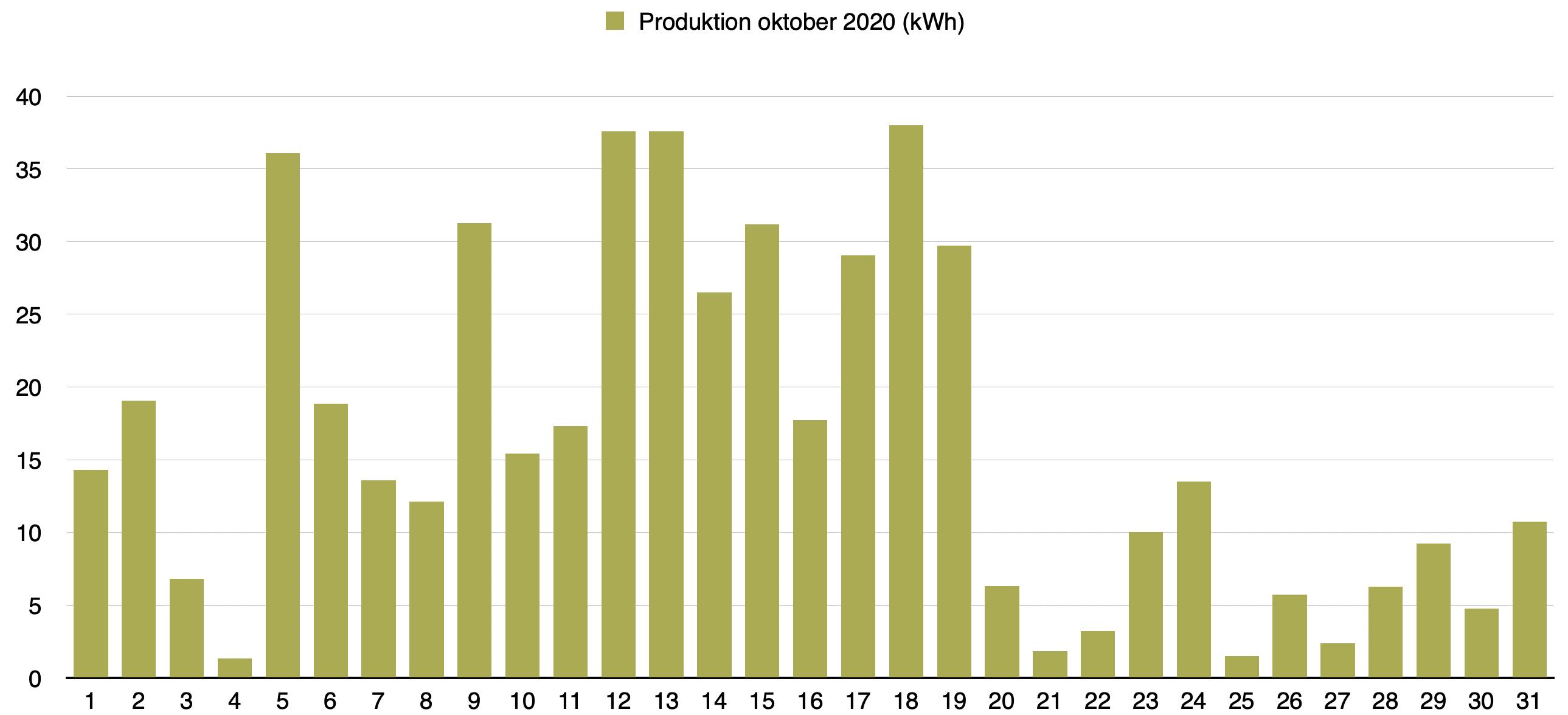 Solceller - Dagsproduktion för oktober 2020