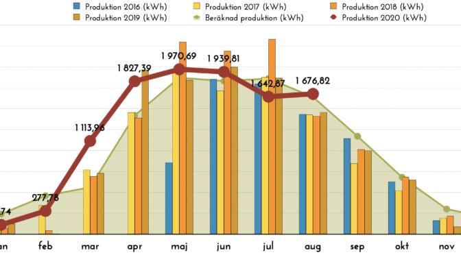 Solceller - Produktion augusti 2020