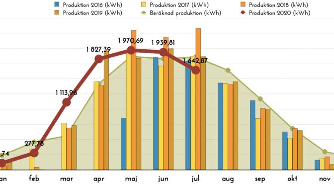 Rapport över solelsproduktion juli 2020