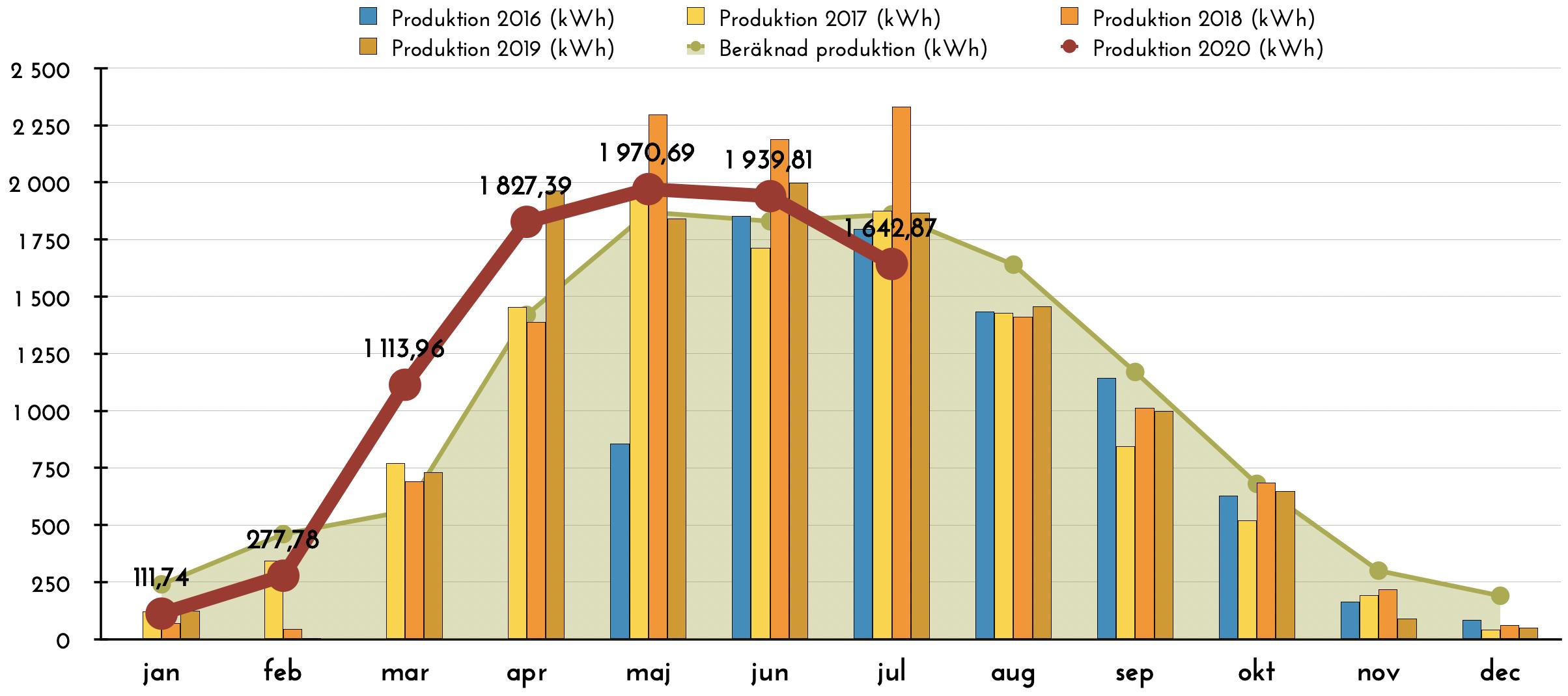 Solceller - Produktion juli 2020