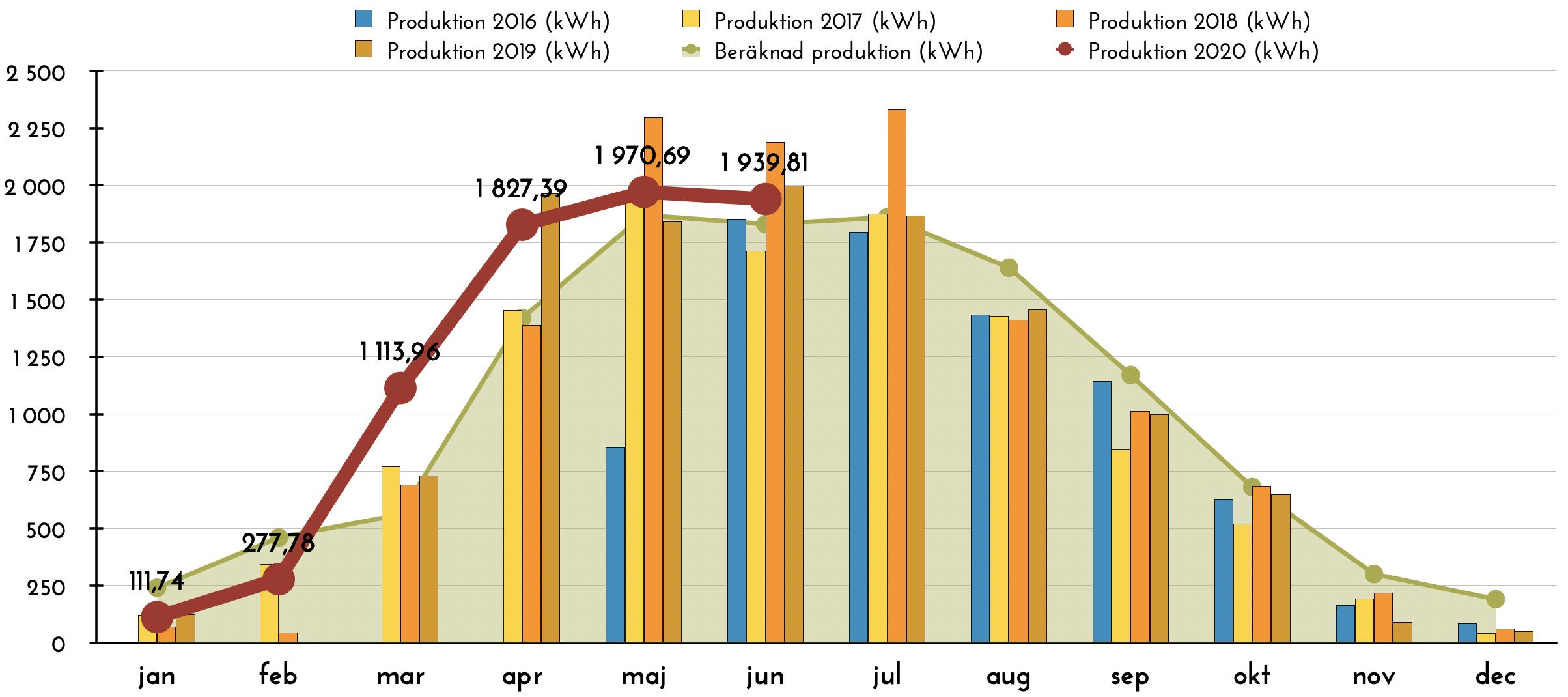 Solceller produktion juni 2020