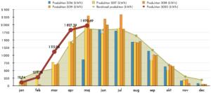 Solceller produktion maj 2020