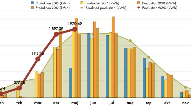 Rapport över solelsproduktion maj 2020