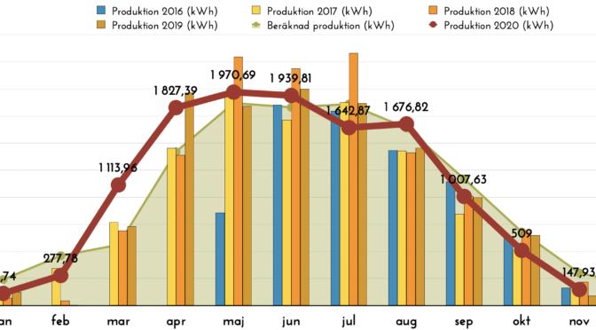 Solceller - Produktion november 2020