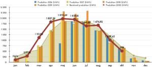 Solceller - Produktion oktober 2020