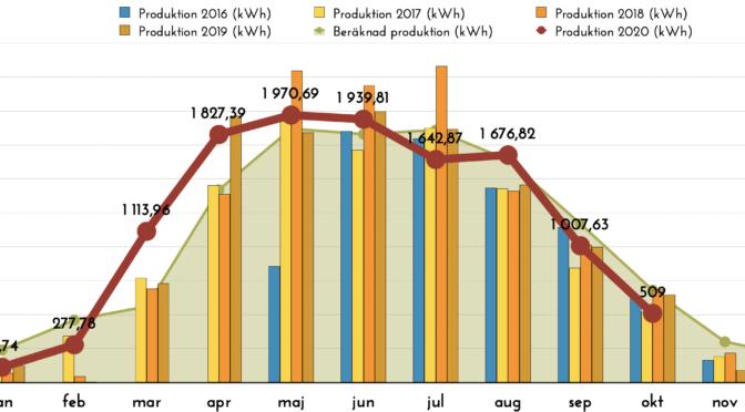 Rapport över solelsproduktion oktober 2020